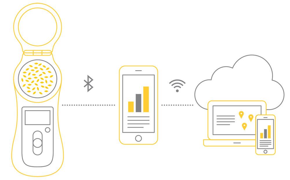 Grainsense kaaviokuva: lukijalaite, älypuhelin, tietokone ja pilvipalvelu