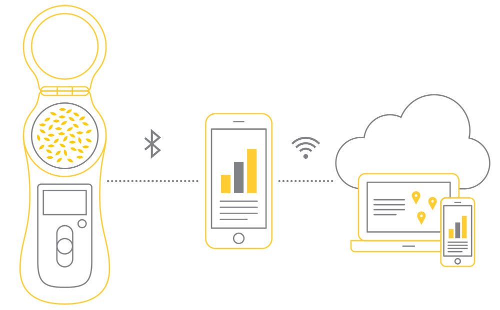 Grainsense graph: grainsenser, smarphone, computer and cloud storage.